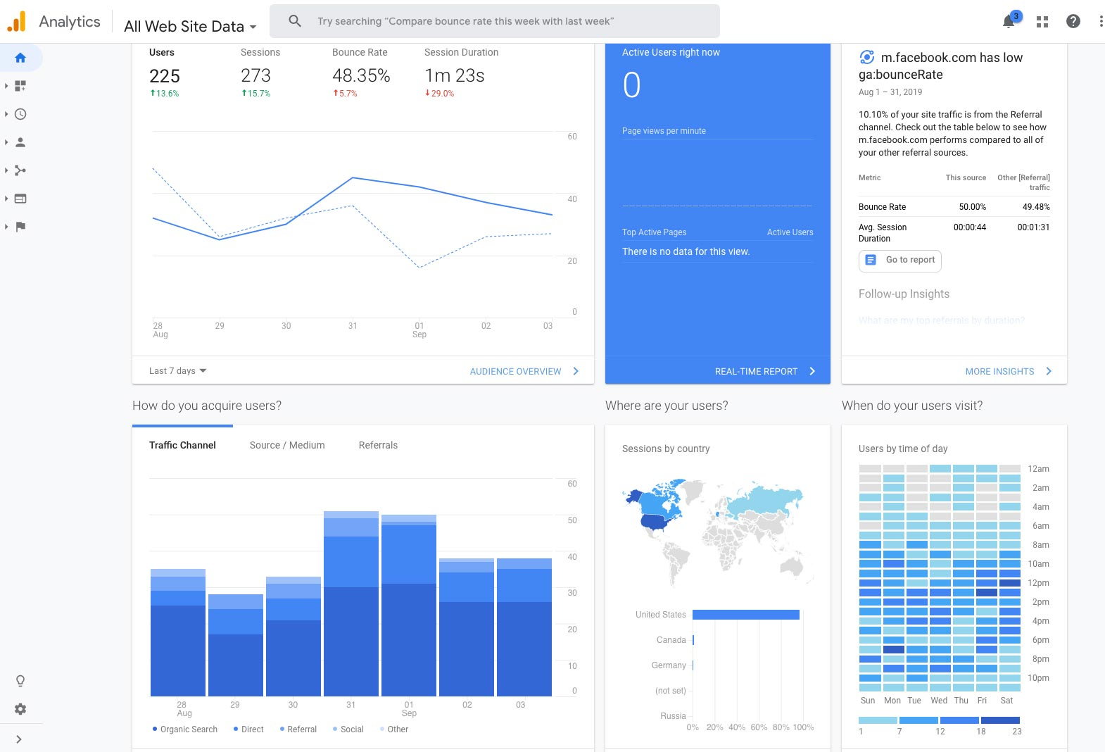 Google Analytics dashboard view
