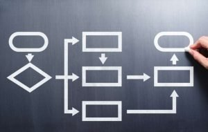 Abstract concept of marketing automation flowchart